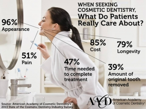 When seeking cosmetic dentistry...What do patients really care about?